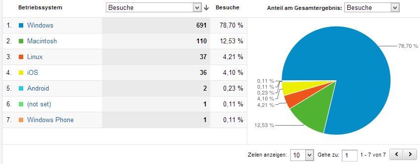 Trafficauswertung von stern tv a coding project for Spiegel tv sendung von gestern